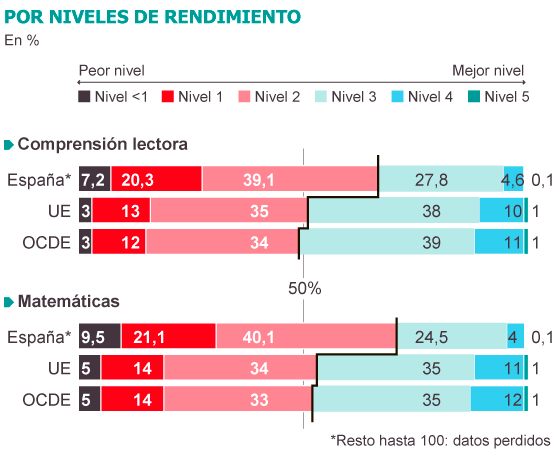 Estadistica_1_informe_OCDE_Mates
