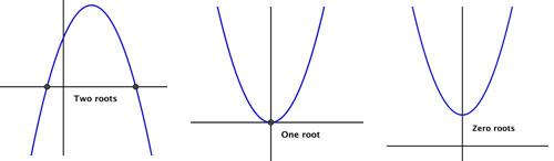 Parabolas_cortes