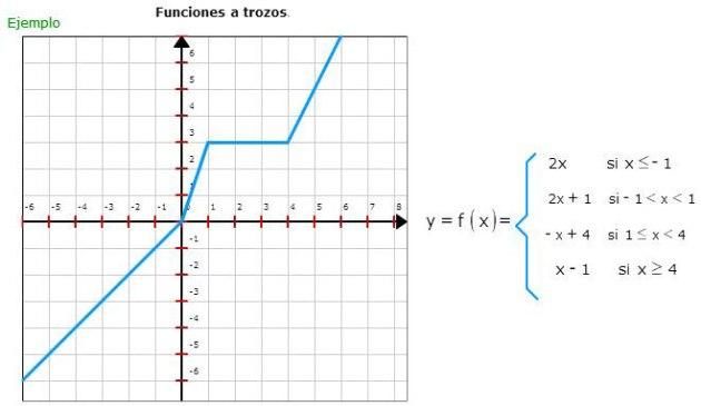 Funciones-lineales-a-trozos