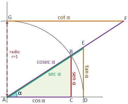 razones_trigonometricas