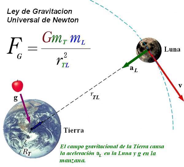 ley_de_gravitación